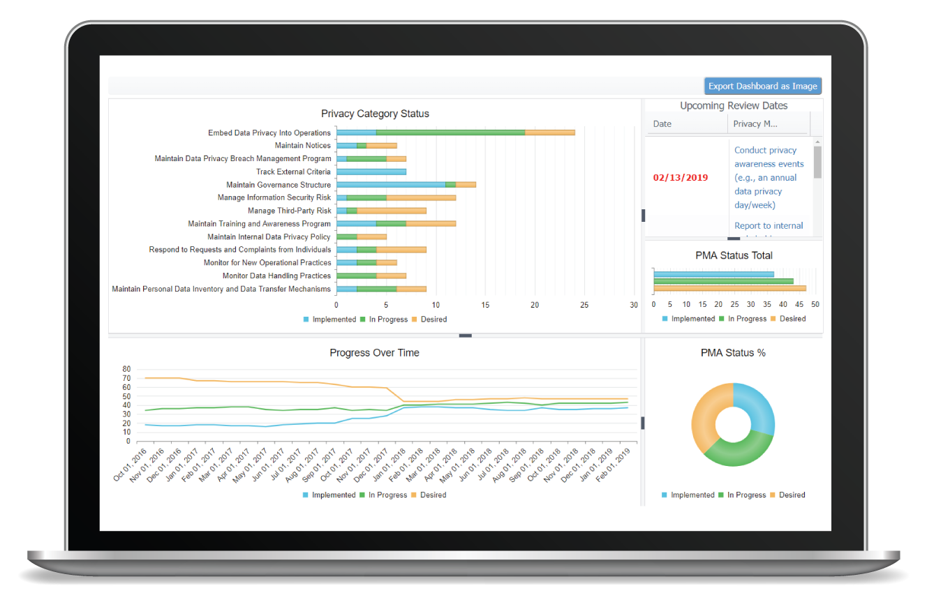 most-innovative-dashboard-to-monitor-your-privacy-program